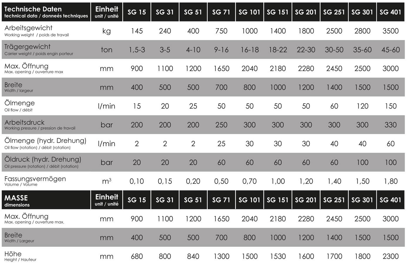 WSM SG Serie Datenblatt
